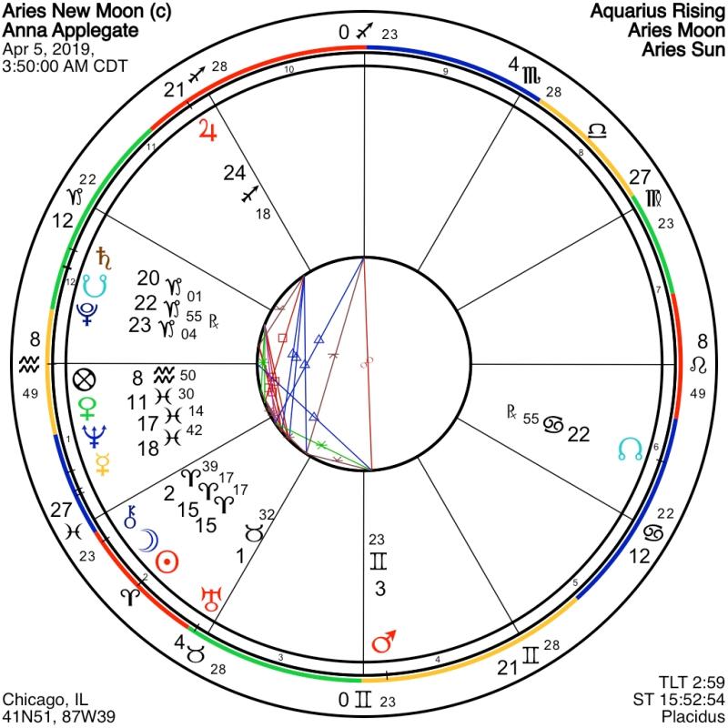 shift_Aries New Moon2019